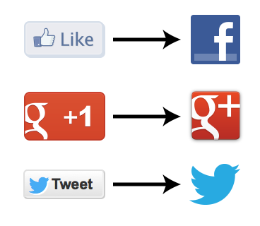 Social Network Share Icons and buttons